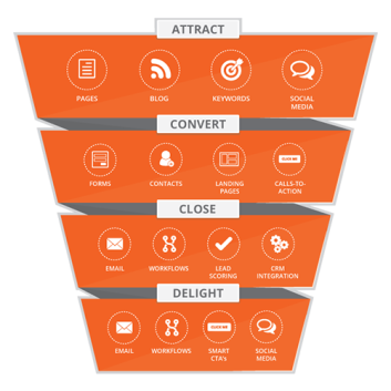 inbound-funnel-graphic